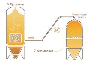 Фильтрация пива