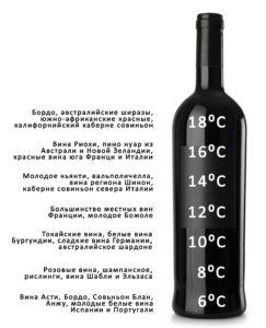Сколько градусов в вине